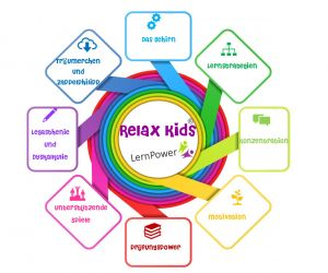 RelaxKids® Trainer Lerncoach