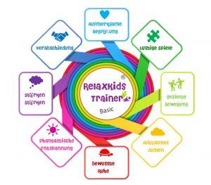 ReRelaxKids® Trainer Basic Modul 1 Entspannungstrainer