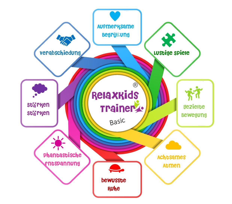 Modul 1 RelaxKids Ausbildung Entpannungstraining/ Entspannungstrainer