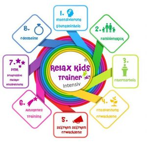 RelaxKids® Trainer intensiv AT, PMR Familienglück, Elternarbeit
